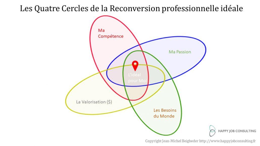 quatre cercles de la reconversion professionnelle idéale pour cadres et dirigeants